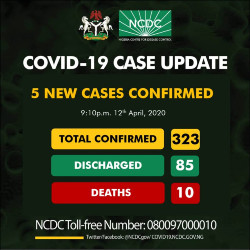 15 patients discharged but Nigeria records five new COVID-19 cases